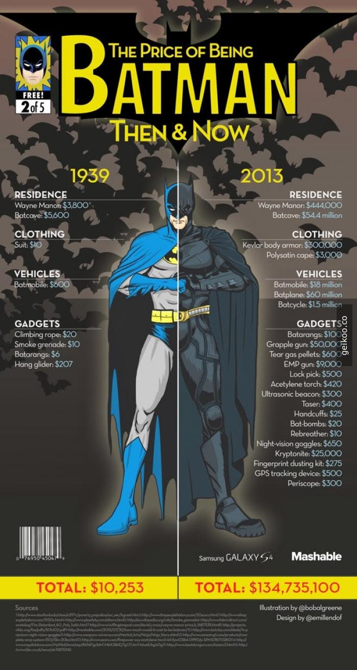 Batman Dün - Bugün